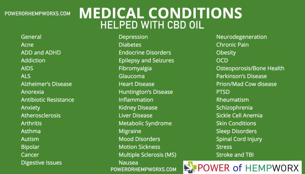 medical conditions helped with cbd